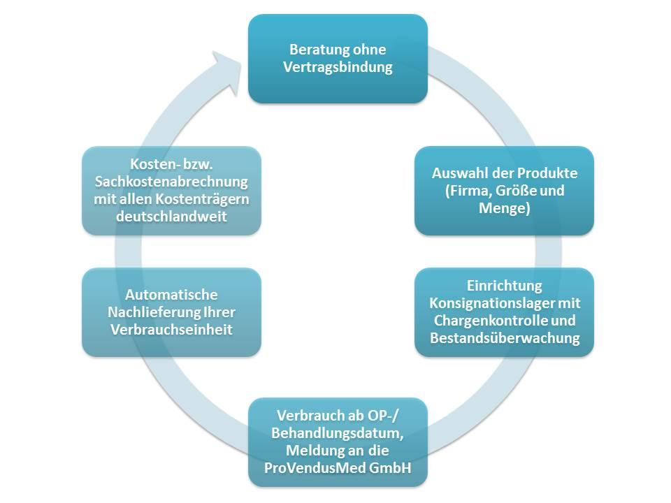 PVM-Zyklus